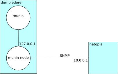 Using SNMP plugins — Munin 2 999 10-detached-2018-12-16-c13-g47debb5